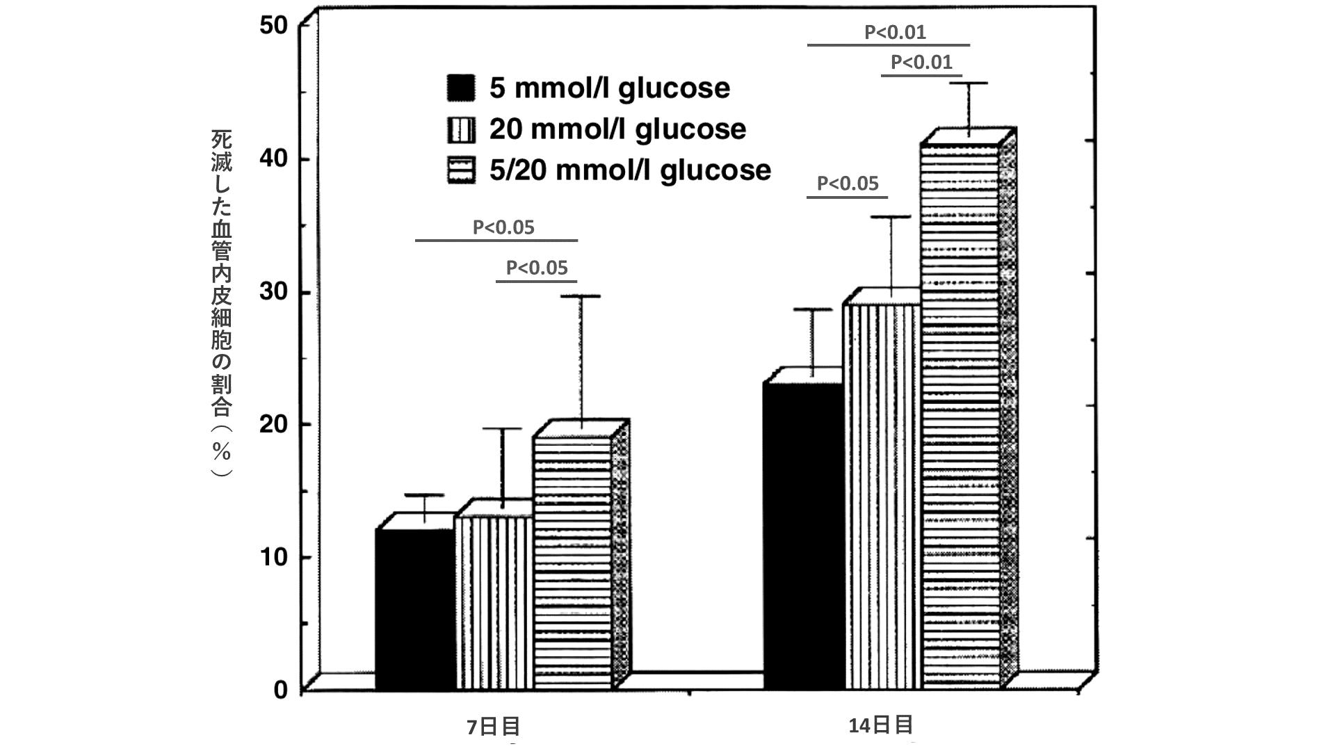 培養7日目において、20mmol/glucoseおよび5/20mmol/glucoseの死滅した血管内皮細胞の割合は、5mmol/glucoseに比較して増加が認められた(p<0.05)。培養14日目において、20mmol/glucoseの死滅した血管内皮細胞の割合は、5mmol/glucoseに比較して増加が認められた(p<0.05)。また、培養14日目において、5/20mmol/glucoseの死滅した血管内皮細胞の割合は、5mmol/glucoseに比較して増加が認められた(p<0.01)。さらに、培養14日目において、5/20mmol/glucoseの死滅した血管内皮細胞の割合は、20mmol/glucoseに比較して有意な増加が認められた(p<0.01)。