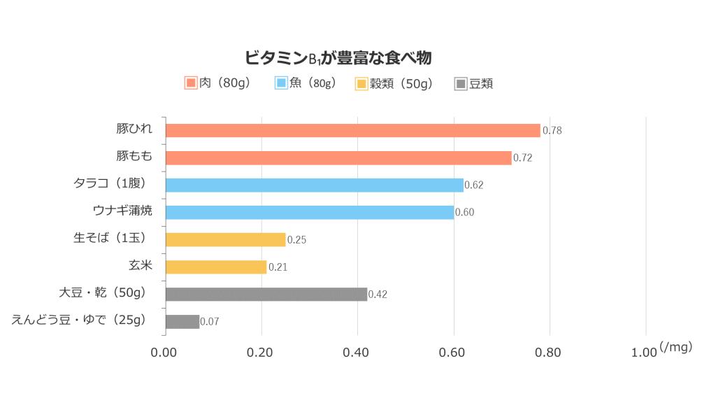ビタミンB1は、肉類(豚ひれ、豚ももなど)、魚類(タラコ、ウナギの蒲焼など)、穀類(生そば、玄米など)、豆類(大豆・乾燥、えんどう豆・ゆでなど)に豊富に含まれています。また、ビタミンB1の含有量は、食材を使用する際のおおよその重量で計算しています。