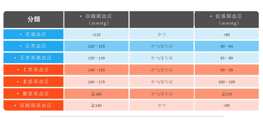 至適血圧は収縮期血圧(mmHg)が<120かつ弛緩期血圧(mmHg)<80になります。正常血圧は収縮期血圧が120~129かつ/または弛緩期血圧が80~84になります。正常高血圧は収縮期血圧が130~139かつ/または弛緩期血圧が85~89になります。Ⅰ度高血圧は収縮期血圧が140~159かつ/または弛緩期血圧が90~99になります。Ⅱ度高血圧は収縮期血圧が150~179かつ/または弛緩期血圧が100~109になります。Ⅲ度高血圧は収縮期血圧が≧180かつ/または弛緩期血圧が≧110になります。収縮期高血圧は収縮期血圧が≧180かつ弛緩期血圧が<90になります。このように、高血圧が分類されています。