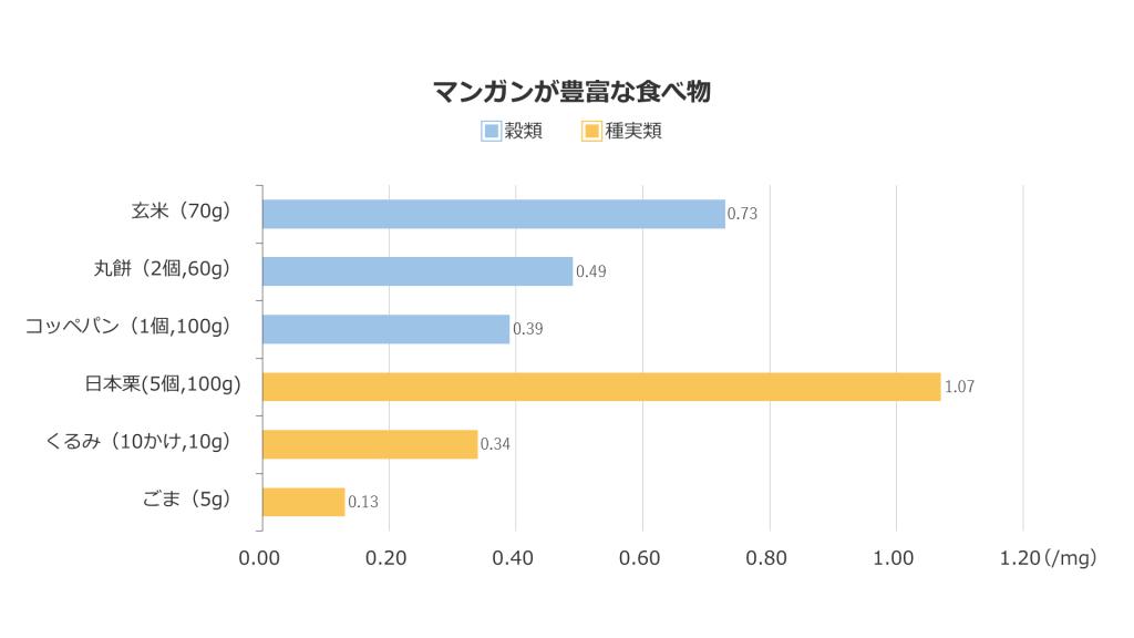 マンガンは、穀類(玄米、丸餅、コッペパンなど)、種実類(日本栗、くるみ、ごま)に豊富に含まれています。また、マンガンの含有量は、食材を使用する際のおおよその重量で計算しています。