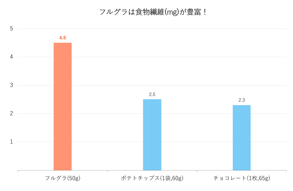 フルグラ(50g)、ポテトチップス(1袋,60g)、チョコレート(1枚,65g)の食物繊維(mg)を比較しました。フルグラは4.5g、ポテトチップスは2.5g、チョコレートは2.3gの食物繊維が含まれています。フルグラは、ポテトチップスやチョコレートと比べ、食物繊維を多く摂取できます。
