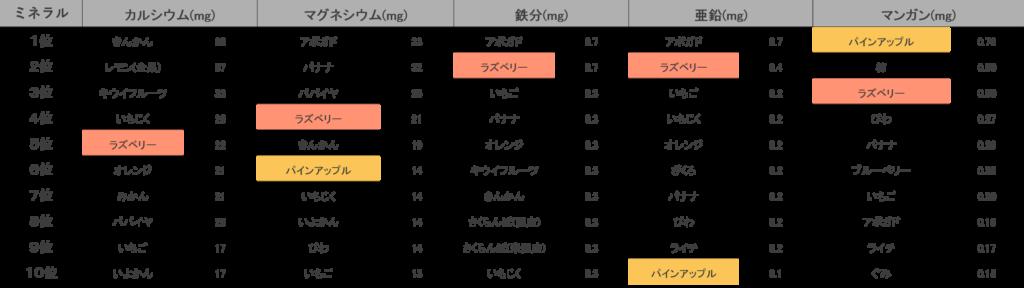 ミネラル類をみると、カルシウムはラズベリー5位、マグネシウムはラズベリー3位・パイナップル6位、鉄分はラズベリー2位、亜鉛はラズベリー2位・パイナップル10位、マンガンはパイナップル1位・ラズベリー3位にランクインしています。