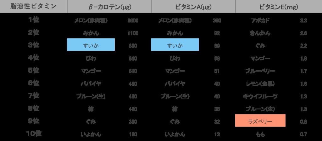 脂溶性ビタミン類をみると、β-カロテンとビタミンAはスイカ3位、ビタミンKはラズベリーが9位に入っています。