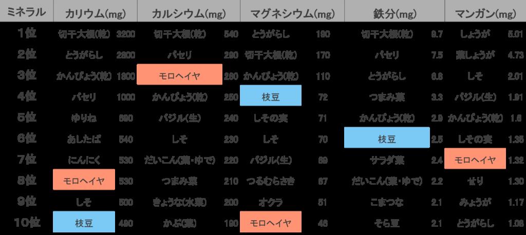 ミネラル類をみると、カリウムはモロヘイヤ8位・枝豆10位、カルシウムはモロヘイヤ3位、マグネシウムは枝豆4位・モロヘイヤ10位、鉄分は枝豆6位、マンガンはモロヘイヤ7位にランクインしています。