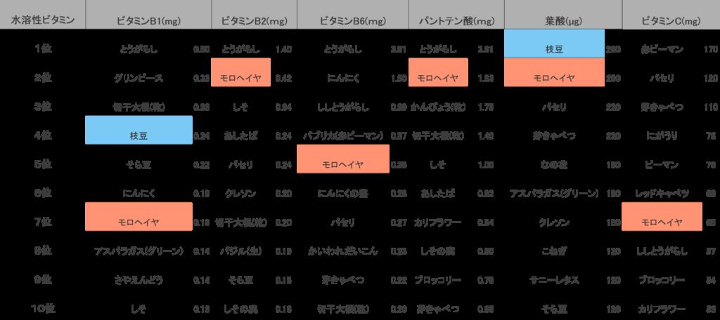 水溶性ビタミン類をみると、ビタミンB1は枝豆4位・モロヘイヤ7位、ビタミンB2はモロヘイヤ2位、ビタミンB6はモロヘイヤ5位、パントテン酸はモロヘイヤ2位、葉酸は枝豆1位・モロヘイヤ2位、ビタミンCはモロヘイヤ7位にランクインしています。