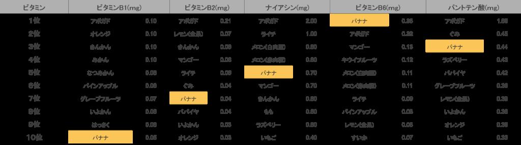 ビタミン類とみると、バナナはビタミンB1が10位、ビタミンB2が7位、ナイアシンが5位、ビタミンB6が1位、パントテン酸が3位にランクインしています。