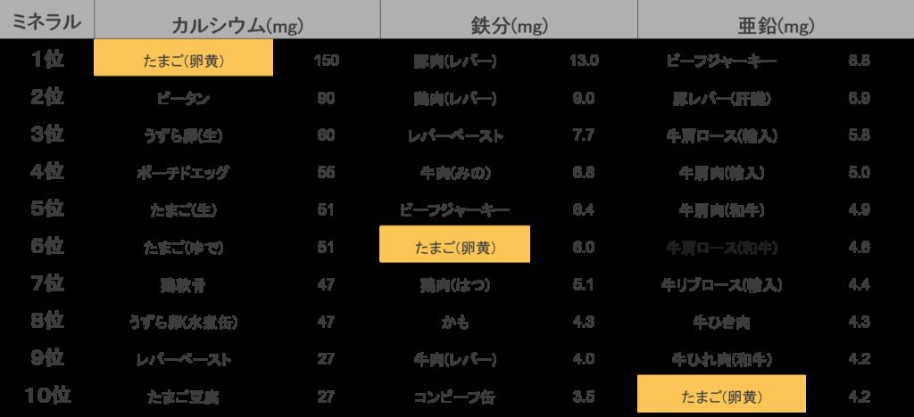 ミネラル類をみると、卵の卵黄はカルシウムが1位、鉄分が8位、亜鉛が10位にランクインしています。