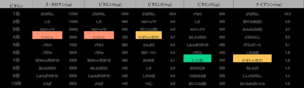 ビタミン類をみると、β-カロテンとビタミンAは人参4位、ビタミンEはかぼちゃ4位、ビタミンKはかぶの葉8位、ナイアシンはかぼちゃが7位に入っています。