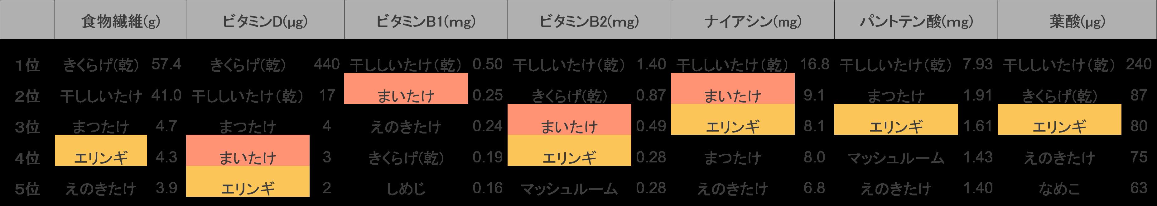 食物繊維をみると、エリンギは4位になります。次にビタミン類をみると、ビタミンDはまいたけ4位・エリンギ5位、ビタミンB1はまいたけ2位、ビタミンB2はまいたけ3位・エリンギ4位、ナイアシンはまいたけ2位・エリンギ3位、パントテン酸はエリンギ3位、葉酸はエリンギ3位にランクインしています。