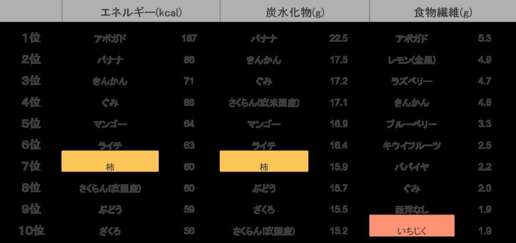 エネルギー源をみると、エネルギーは柿7位、炭水化物は柿7位、食物繊維はイチジク10位に入っています。