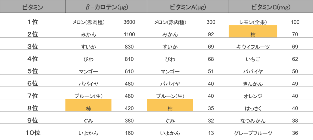 ビタミン類をみると、β-カロテンとビタミンAは柿8位、ビタミンCは柿2位に入っています。