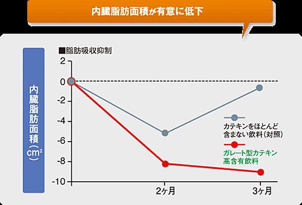この研究データはBMI23~30、かつ血清総コレステロールが高め(200~260mg/dl)の男女73名を対象にした臨床試験を行い、40歳未満の女性の結果を除いたものだ。2つの働きカテキンジャスミン茶を1日2本3か月間、継続して飲むと、内臓脂肪面積(cm²)が8cm²も低下すると分かった。
