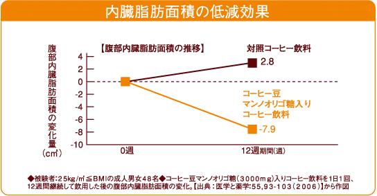 この結果はBMI25以上の成人男女48名を対象に臨床試験を実施したものである。『ブレンディ香るブラックボトルコーヒー』を1日1本、12週間継続して飲むと、内臓脂肪面積(cm²)が7.9cm²も低下している。