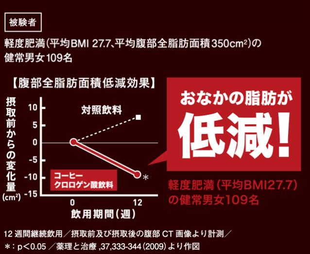 この結果は軽度肥満(平均BMI27.7、平均腹部全脂肪面積350cm²)の健康な男女109名を対象に臨床試験を実施したものである。そして、『ヘルシアコーヒー無糖ブラック』を1日1本、12週間継続して飲むと、内臓脂肪面積(cm²)が有意に低下している。