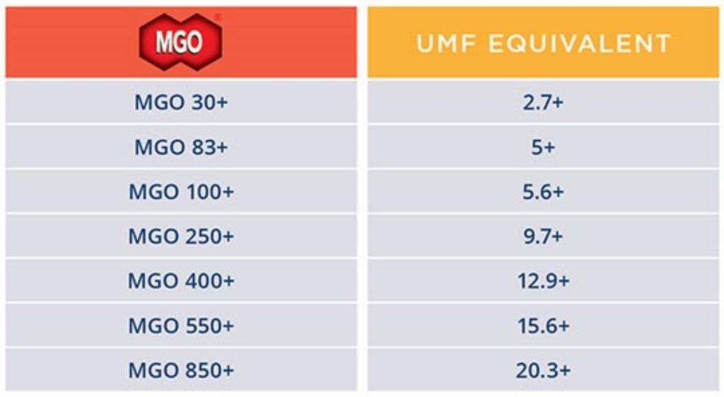 MGO30+はUMF2.7+、MGO83+はUMF5+、MGO100+はUMF5.6+、MGO250+はUMF9.7+、MGO400+はUMF12.9+、MGO550+はUMF15.6+、MGO850+はUMF20.3+にそれぞれ変換することができる。