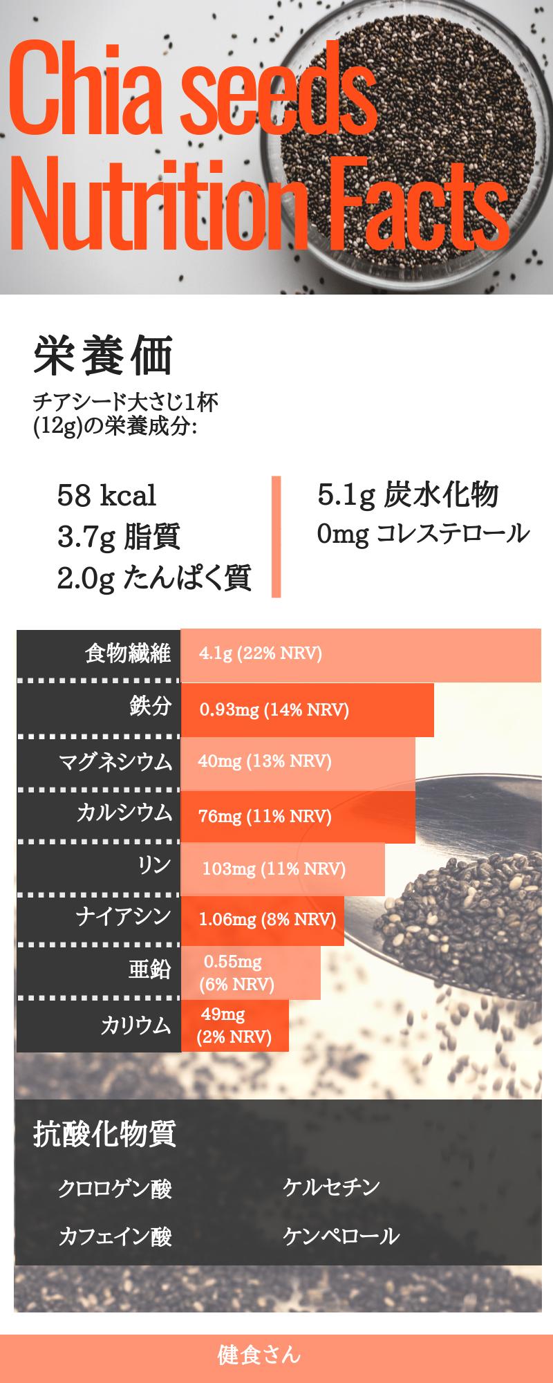 チアシードの栄養価:チアシード大さじ1杯(12g)あたり、エネルギーは54kcal、脂質は3.7g、たんぱく質は2.0g、炭水化物は5.1g、食物繊維は4.1g、鉄分は0.93mg、マグネシウムは40mg、カルシウムは76mg、リンは103mg、ナイアシンは1.06mg、亜鉛は0.55mg、カリウムは49mg、コレステロールは0mg含まれている。その他に、抗酸化物質のクロロゲン酸、カフェイン酸、ケルセチン、ケンペロールなどの成分も入っている。